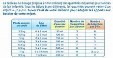 horaire biberon bébé 1 mois bien r 233 ussir le sevrage laboratoires modilac solutions