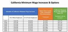 2020 minimum wage uk milpitas council green lights 15 minimum wage by 2019