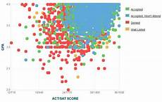 haas ewmba acceptance rate boston university gpa sat scores and act scores