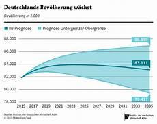 Köln Einwohnerzahl 2017 - achtung demografischer wandel iwd de