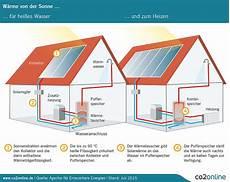 lohnt sich solarthermie wie funktioniert solarthermie mein klimaschutz