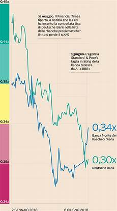 elenco banche tedesche grafinomix deutsche bank dopo il tracollo in borsa 232 a