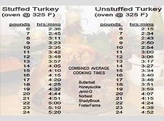 stuffed turkey per pound