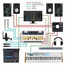 Thomann Ratgeber Beispielkonfigurationen Home Recording