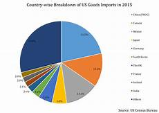 Import Aus Usa - these are the largest sources of us goods imports by country