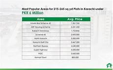 Kosten Hausbau Rechner - best areas with 215 265 square yards plots in karachi