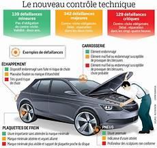 controle technique 2019 nouveau contr 244 le technique 2019 comprendre l automobile
