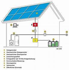 solarstromspeicher stromspeicher f 252 r photovoltaikanlagen