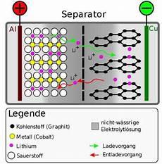 Aufbau Lithium Ionen Akku - der lithium ionen akku