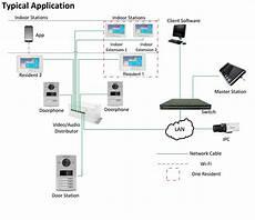 Diy Security Cameras