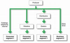 distribution channels definition types of distribution channels