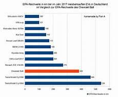 E Autos Ladedauer Reichweite Und Kosten Forum