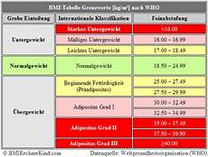 bmi tabelle f 252 r jedes alter geschlecht bmi rechner
