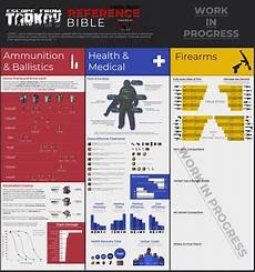 what are the must have ammo for each caliber i plan to
