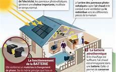 Systovi Recycle La Chaleur Des Panneaux Solaires Pour