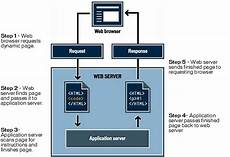processing dynamic pages how a web application works understanding web applications