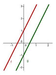 schnittpunkt zweier funktionen lernen mit serlo