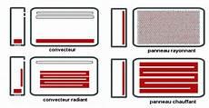 type de chauffage electrique energies am 233 liorer le chauffage 233 lectrique direct
