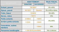 Frais De Notaire Pour Donation Partage