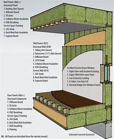 passive solar house plans canada rainbow house s passive cert a first for canada
