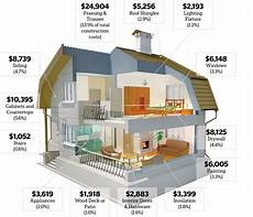 Haus Bauen Kosten - where the money goes in a new home remodeling projects