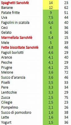alimenti con basso indice glicemico tabella alimenti a basso indice glicemico tabella alternative