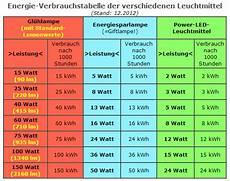 umrechnung led in watt led lumen tabelle umrechnung watt gl hbirne