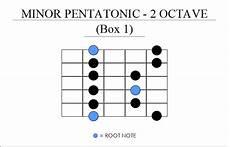 If I Mastered The Minor Pentatonic Scale Pattern Should I