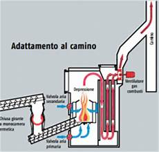 caldaia per camino from knowledge to awareness caldaie a biomassa