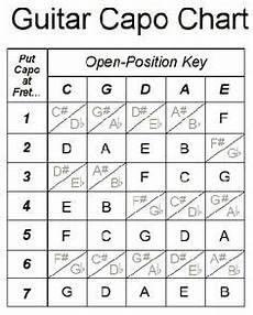 Dulcimer Capo Chart Guitar Chord Charts Poster Has The Seven Basic Guitar