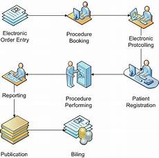 hospital workflow diagram ris gt overview gt workflow model