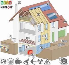 subvention isolation maison subvention isolation maison 2018 ventana