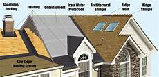 what are the best roofing materials to put my home