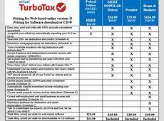 turbotax self employed price