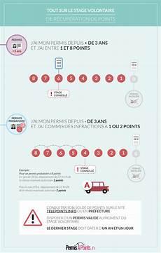 perte de points permis probatoire stage volontaire de r 233 cup 233 ration de points infographie