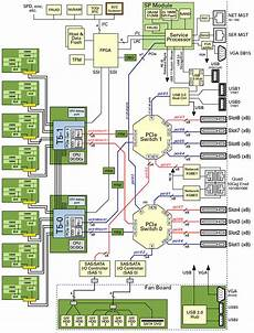 system schematic sparc t5 2 server service manual