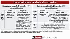 forum assurance vie fiscalit 233 et succession assurance vie forum sicav et fcp