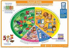 eatwell guide follow a healthy and balanced diet