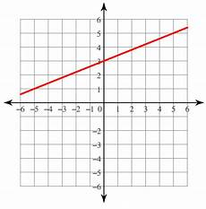 finding the slope and y intercept of a linear function worksheet