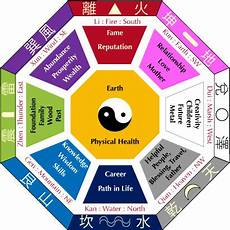bagua early heaven sequence later heaven sequence