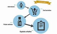 Trinkwasser Test Zur Ermittlung Schwermetallen Und
