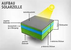 solarzelle solarmodul und solarkollektor was sind die