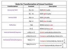 transformations of linear functions videos worksheets solutions activities