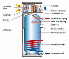 wie funktioniert wärmepumpe l 246 sungen zur hygienischen warmwasserbereitung mit