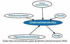 normen und werte definition unternehmenskultur definition gabler wirtschaftslexikon