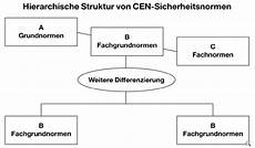 normen und werte definition neue normenliste zur maschinenrichtlinie mit mehr als 60