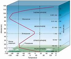 Higher Peak Altitude Chart What Is The Temperature Outside The Plane At 40000 Feet