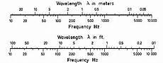 Wavelength Frequency Convert Lambda Hz Sound Conversion