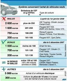 Malus Voiture Occasion Claar Theresa