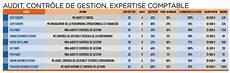 salaire moyen comptable ms mba sp 233 cialis 233 s audit contr 244 le de gestion expertise